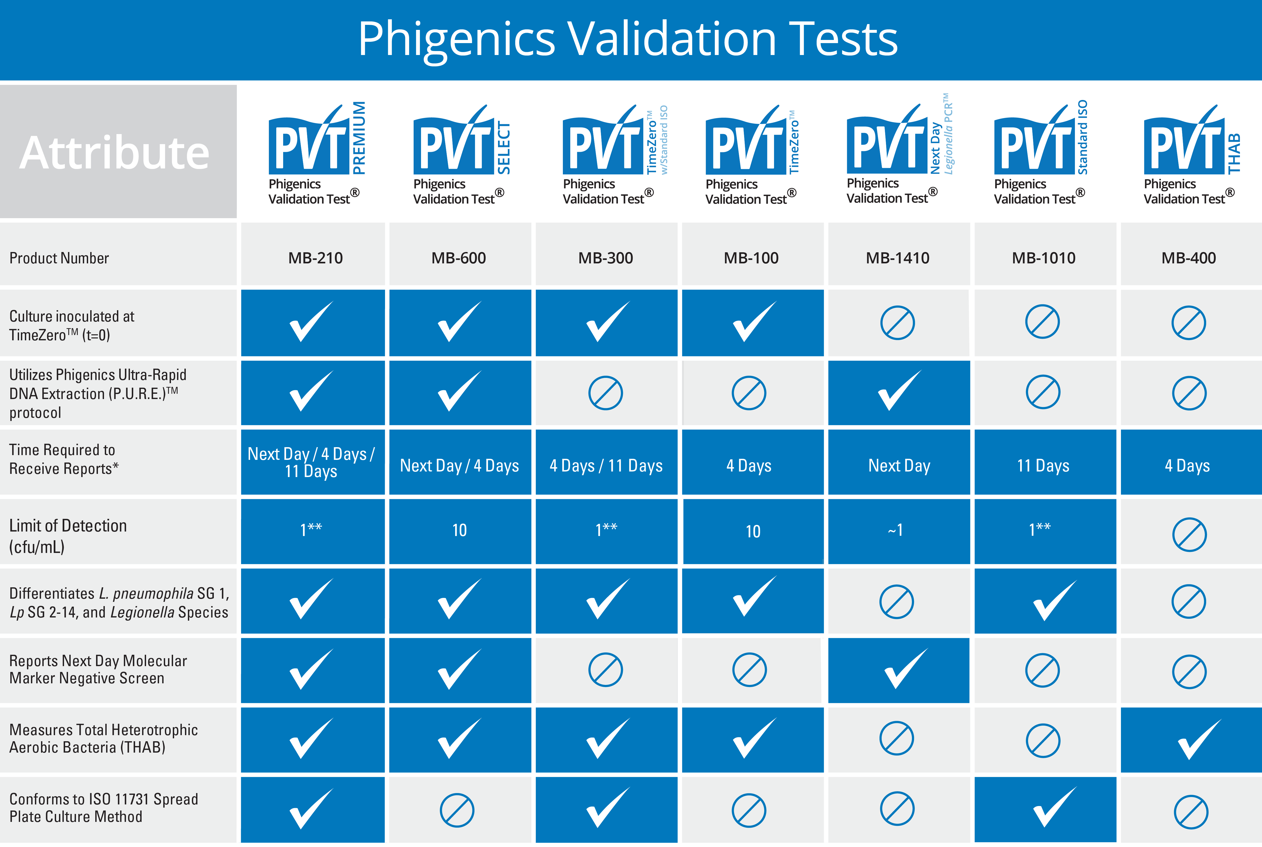 Phigenics Validation Tests